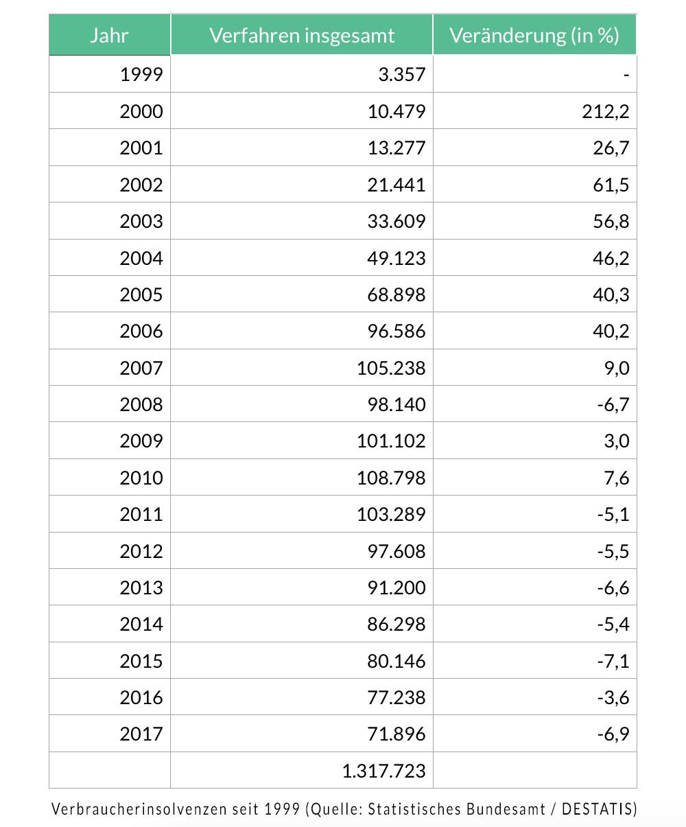 Privatinsolvenzen in Deutschland 1999 bis 2017 (Quelle: Statistisches Bundesamt)