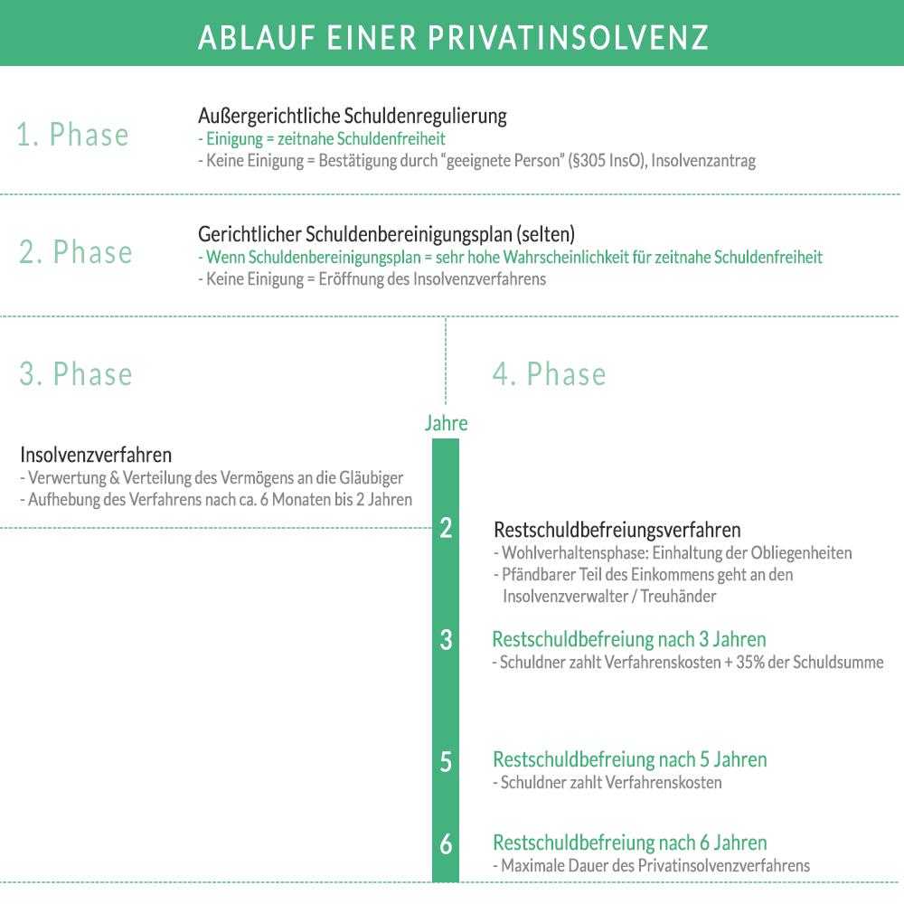 Privatinsolvenz Das Insolvenzverfahren Für Verbraucher 2019