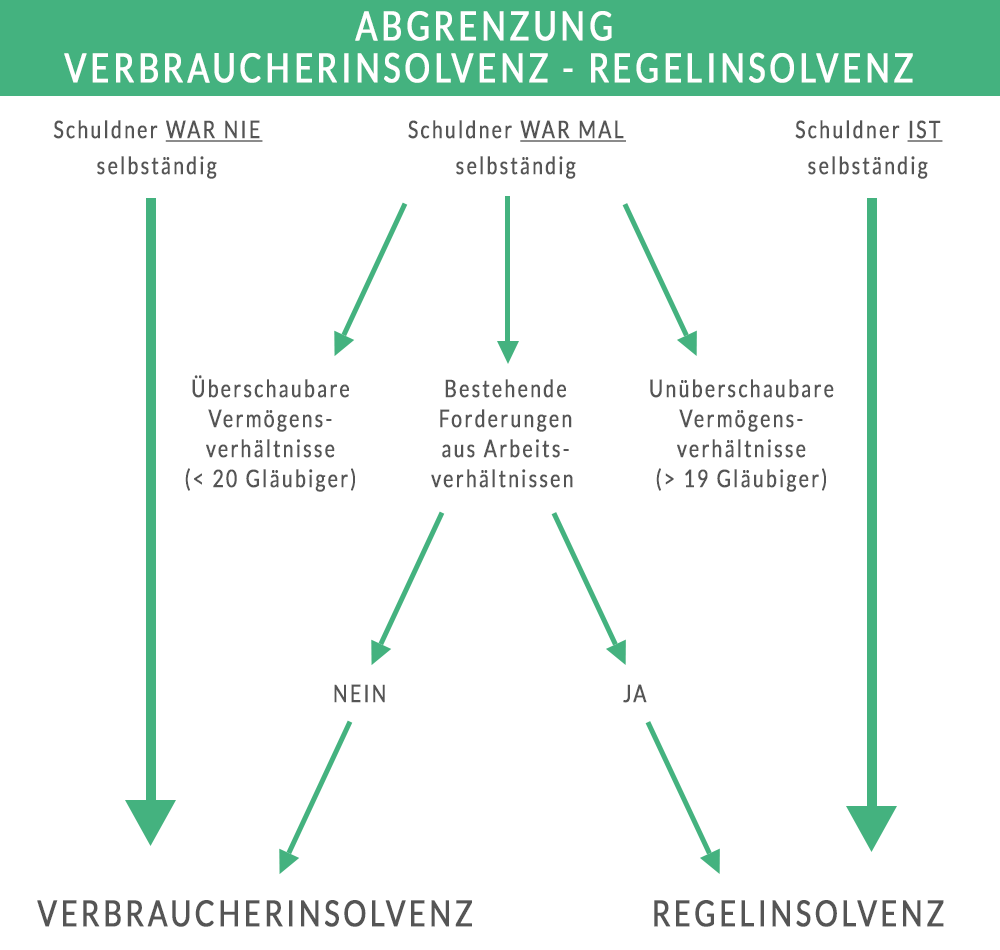 Schaubild: Abgrenzung Privatinsolvenz - Allgemeines Insolvenzverfahren (Regelinsolvenz)
