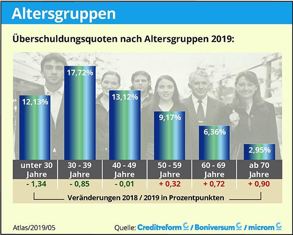 SchuldnerAtlas 2019 (Creditreform) - Überschuldungsquote nach Altersgruppen