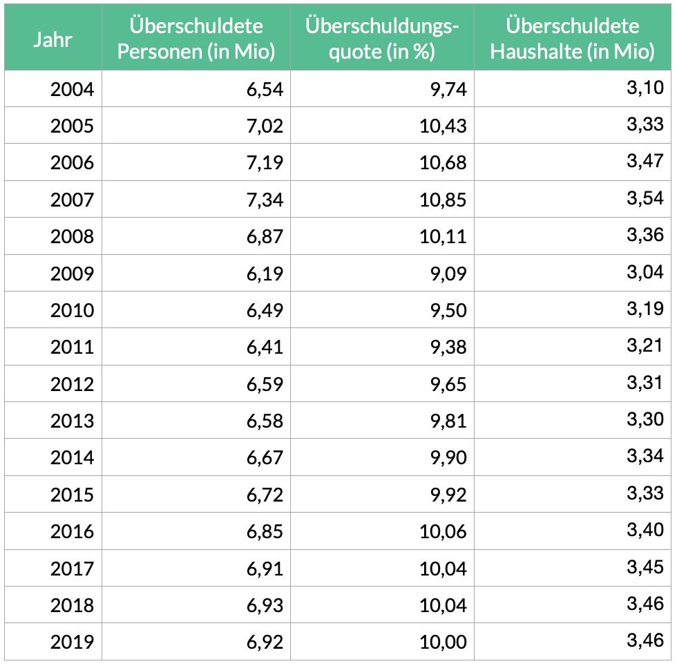 Grafik: Statistik Überschuldete Personen und Haushalte in Deutschland 2004 bis 2019
